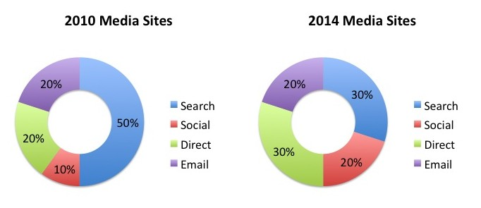 Social now makes up 10-20% of the traffic on many media sites, diluting the overall impact of search