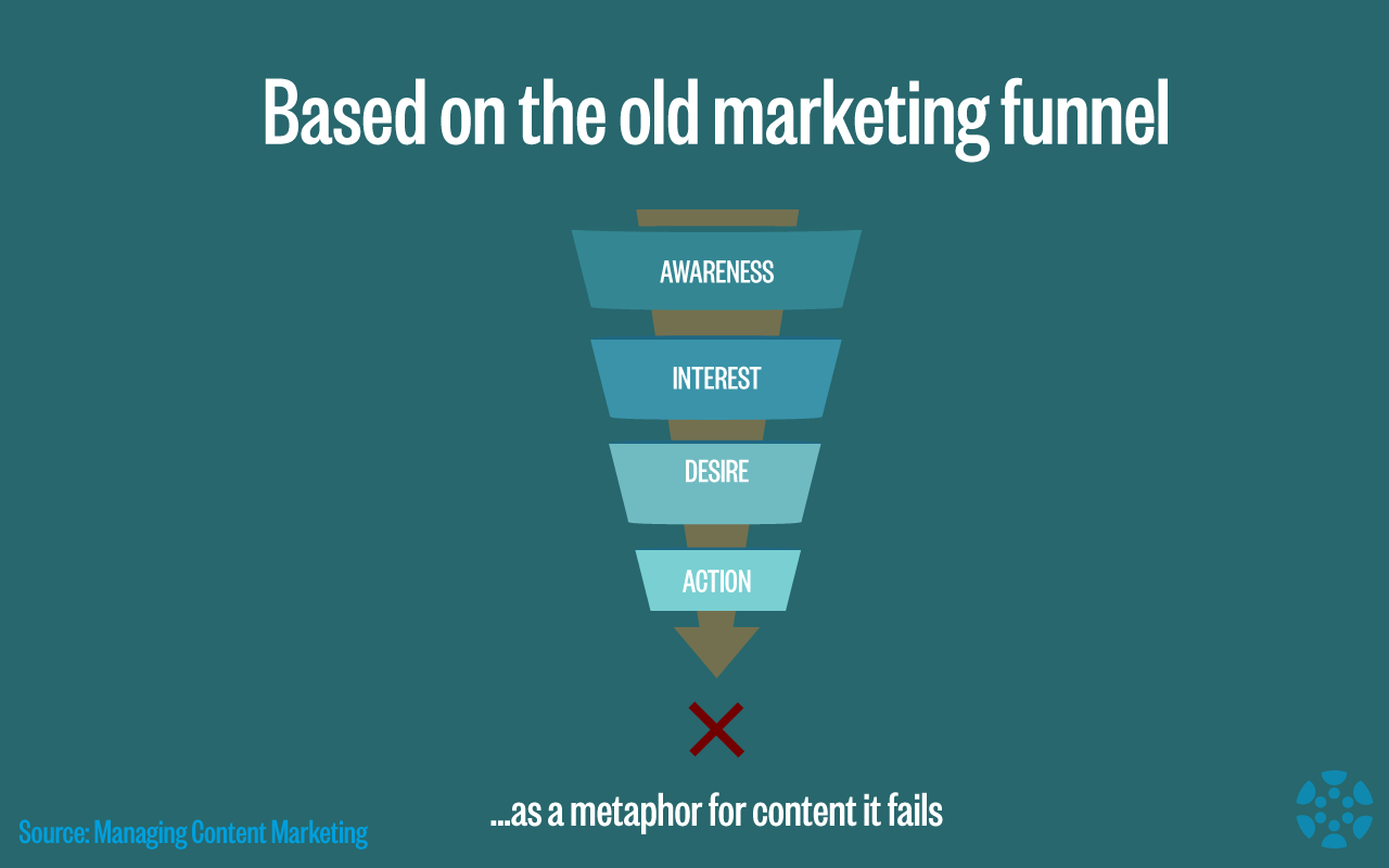 old-marketing-funnel