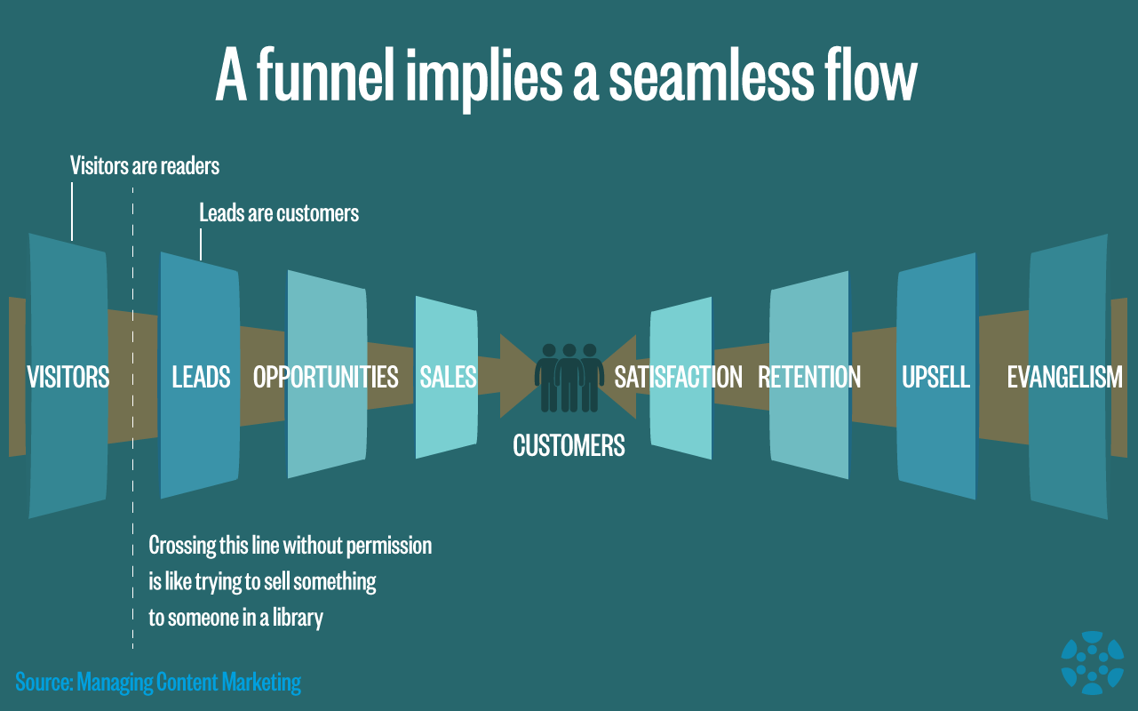 seamless-flow-funnel